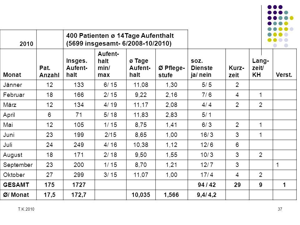 400 Patienten ø 14Tage Aufenthalt (5699 insgesamt- 6/2008-10/2010)