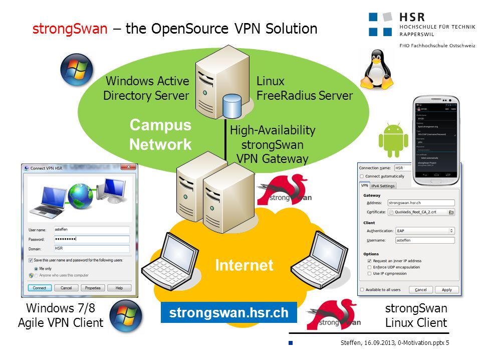 strongSwan – the OpenSource VPN Solution