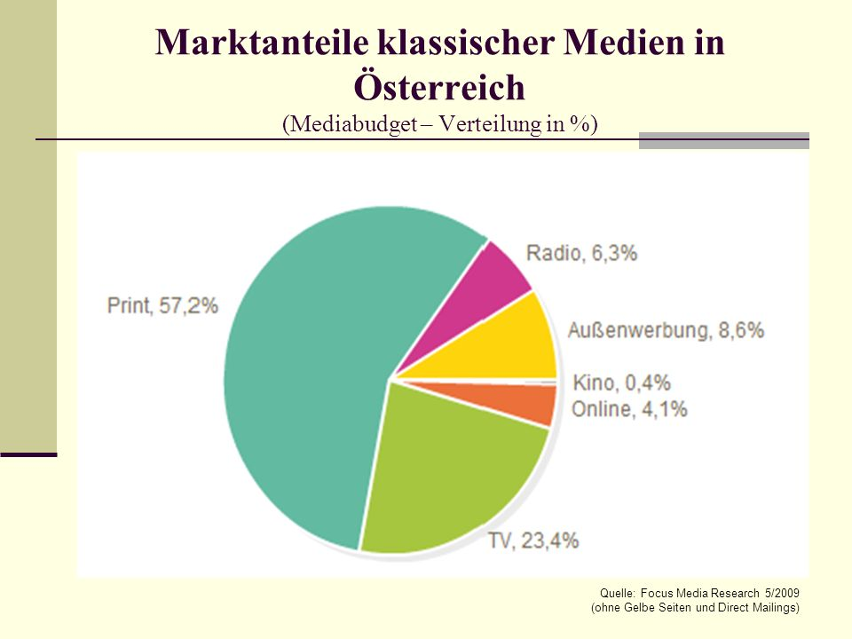 Marktanteile klassischer Medien in Österreich (Mediabudget – Verteilung in %)