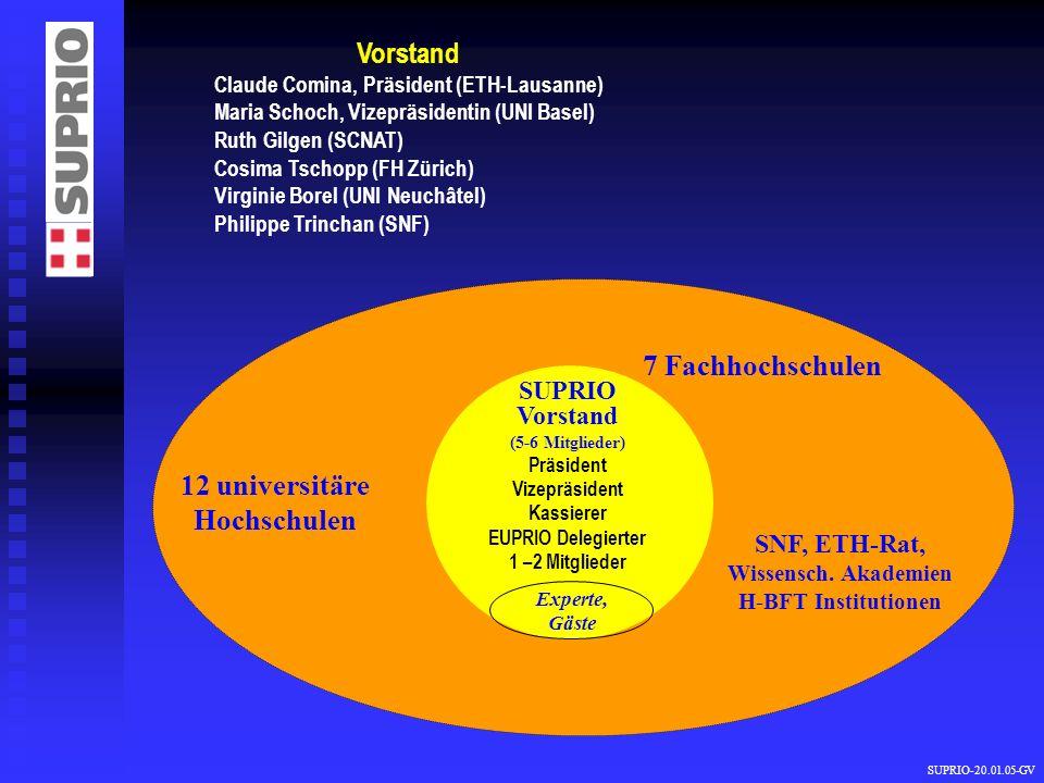 Vorstand 7 Fachhochschulen 12 universitäre Hochschulen SUPRIO Vorstand