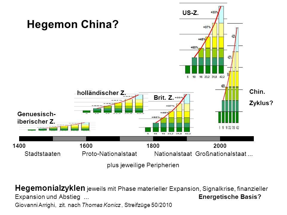 US-Z. Hegemon China holländischer Z. Chin. Zyklus Brit. Z. Genuesisch-iberischer Z. 1400. 1600.