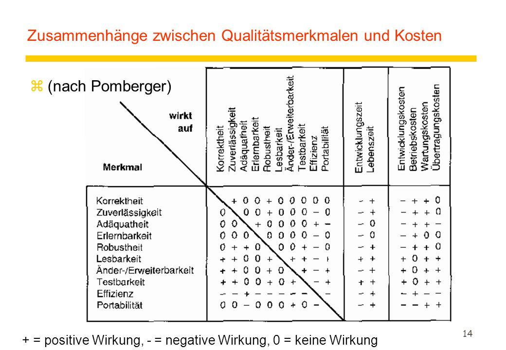 Zusammenhänge zwischen Qualitätsmerkmalen und Kosten