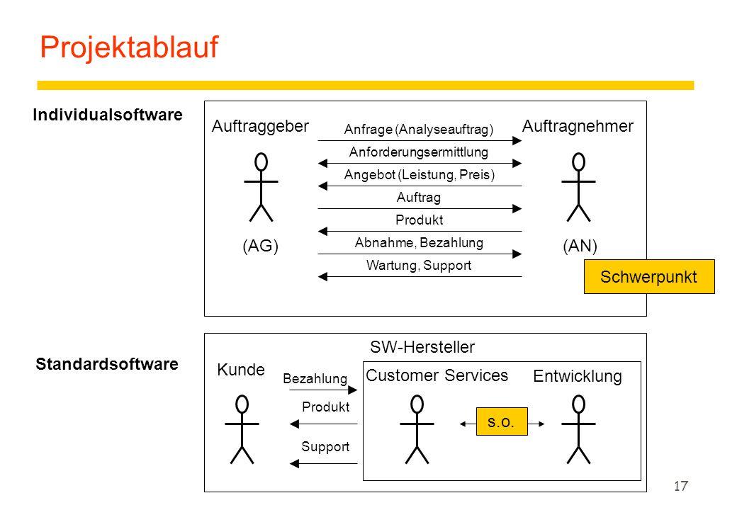 Projektablauf Individualsoftware Auftraggeber Auftragnehmer (AG) (AN)