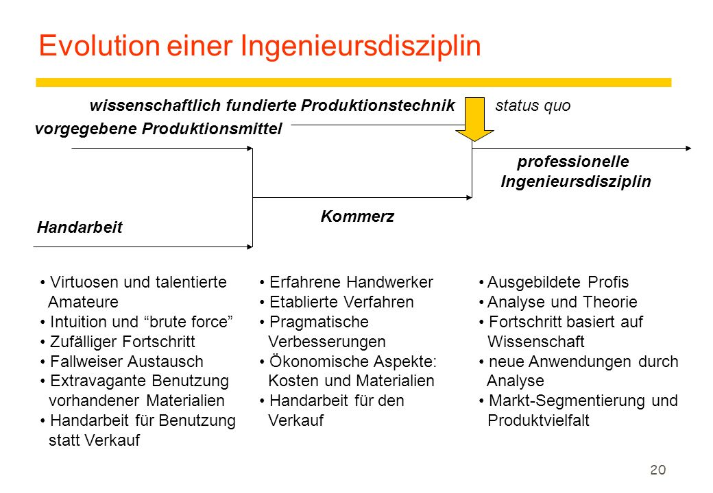 Evolution einer Ingenieursdisziplin