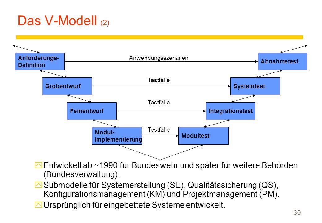 Das V-Modell (2) Anforderungs- Definition. Anwendungsszenarien. Abnahmetest. Testfälle. Grobentwurf.