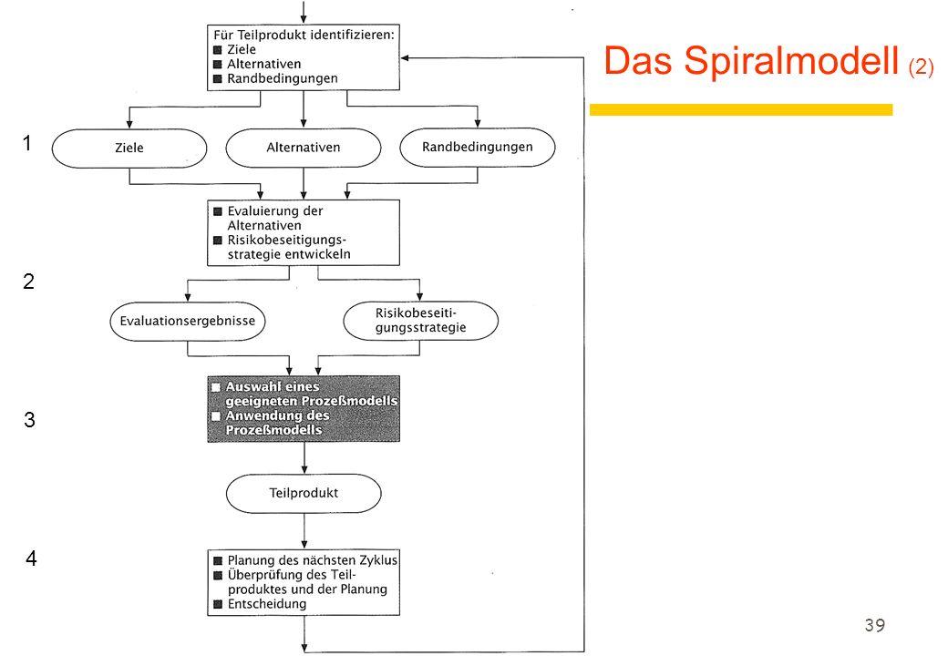 Das Spiralmodell (2) 1 2 3 4