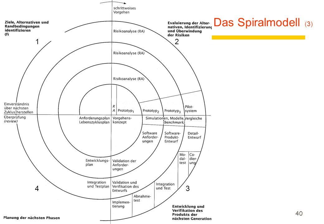 Das Spiralmodell (3) 1 2 4 3