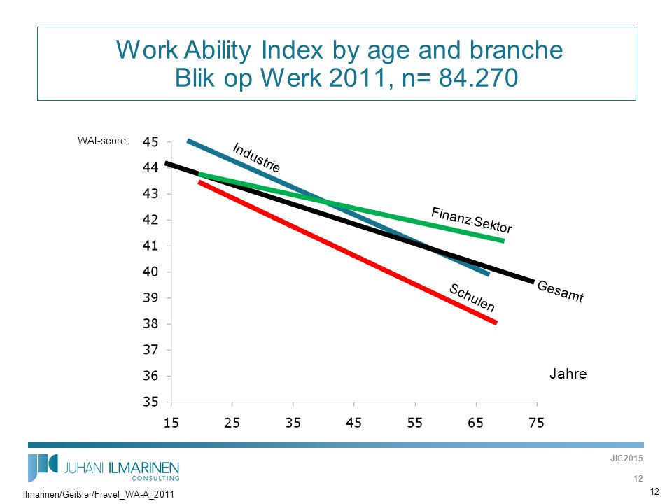 Work Ability Index by age and branche Blik op Werk 2011, n= 84.270