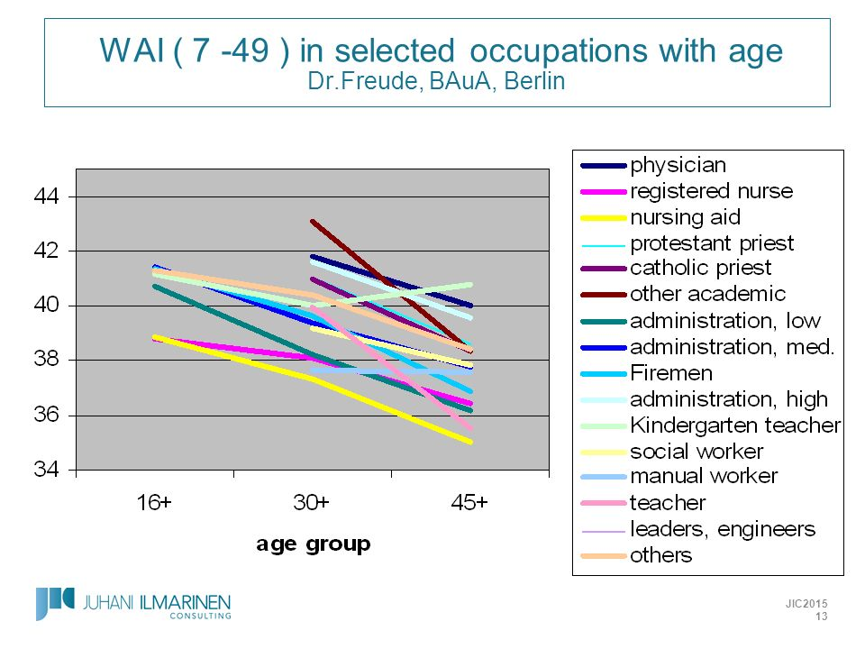 WAI ( 7 -49 ) in selected occupations with age Dr.Freude, BAuA, Berlin