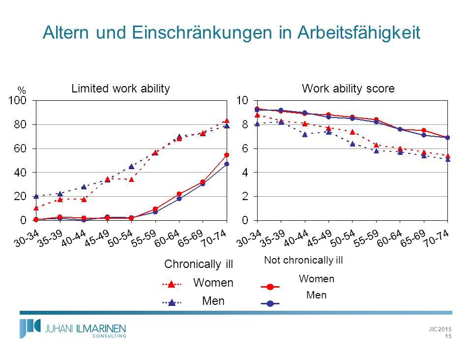 Altern und Einschränkungen in Arbeitsfähigkeit