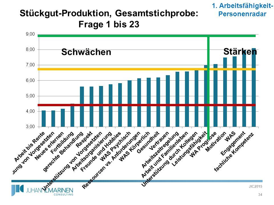 Stückgut-Produktion, Gesamtstichprobe: Frage 1 bis 23