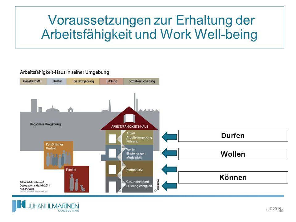 Voraussetzungen zur Erhaltung der Arbeitsfähigkeit und Work Well-being