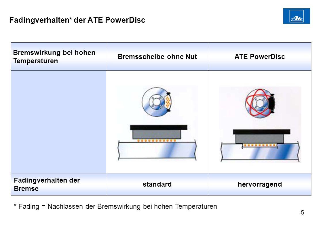 Fadingverhalten* der ATE PowerDisc