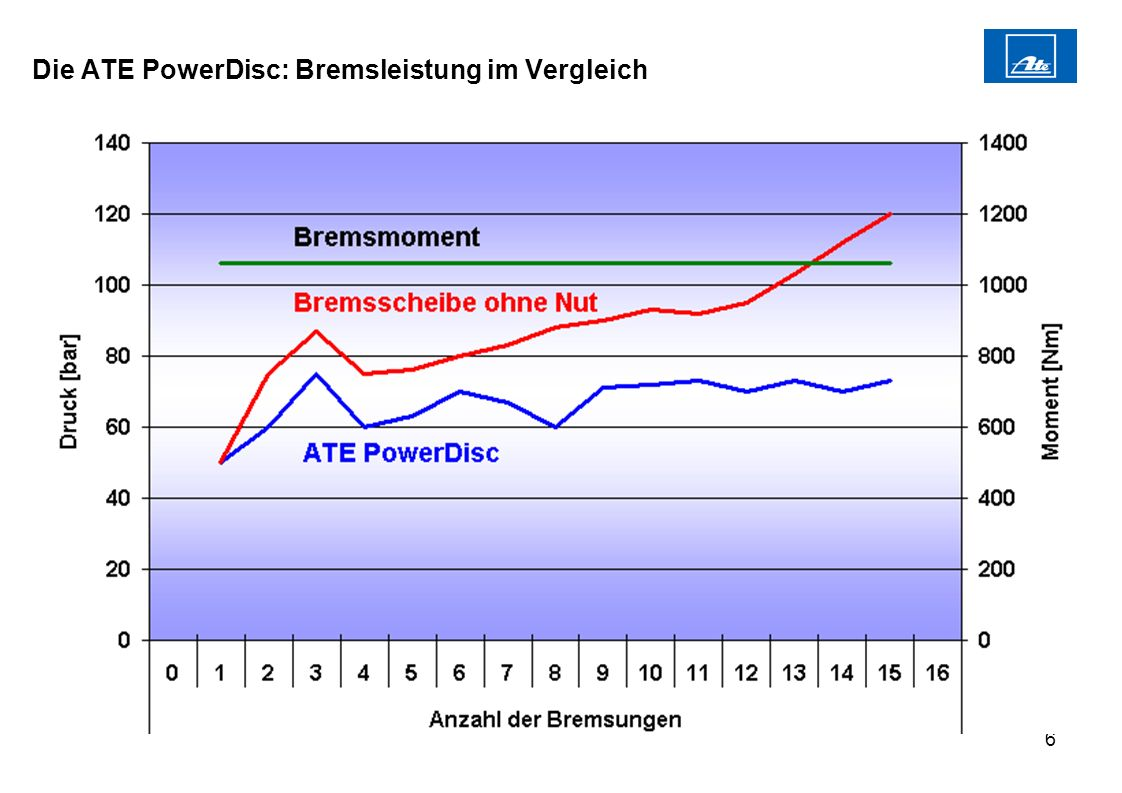 Die ATE PowerDisc: Bremsleistung im Vergleich