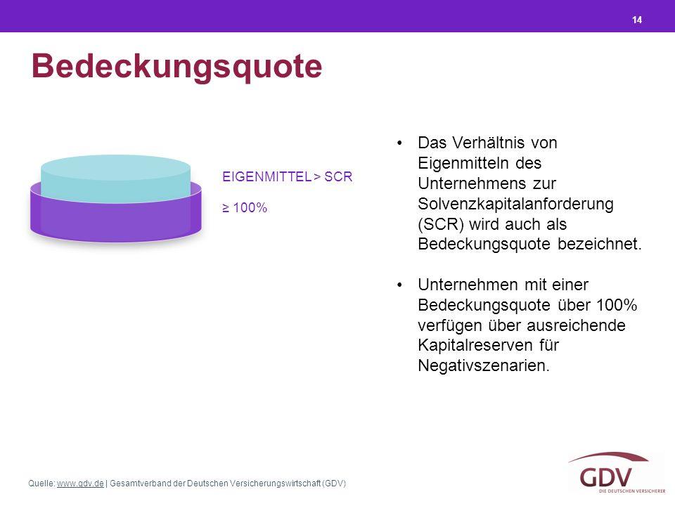 Bedeckungsquote Das Verhältnis von Eigenmitteln des Unternehmens zur Solvenzkapitalanforderung (SCR) wird auch als Bedeckungsquote bezeichnet.