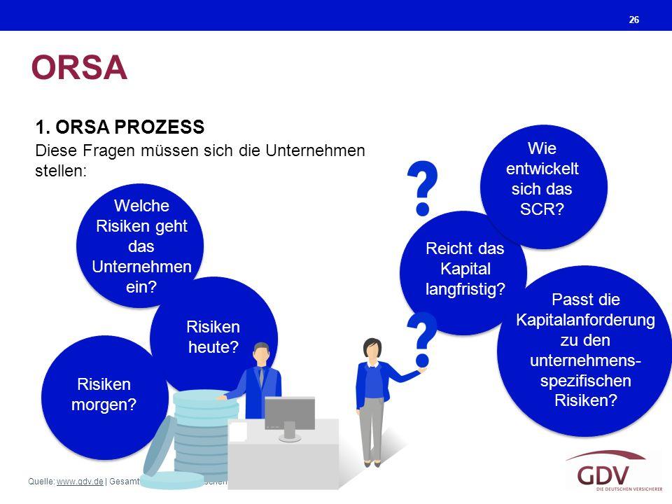 ORSA 1. ORSA PROZESS Wie entwickelt sich das SCR