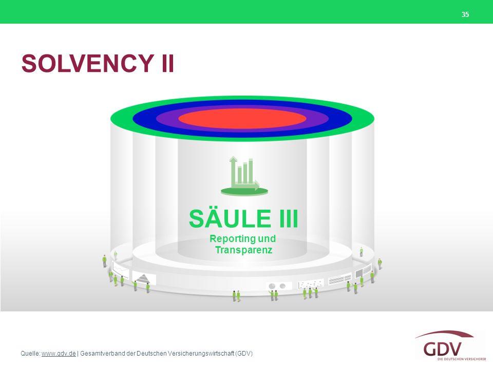 SOLVENCY II SÄULE III Reporting und Transparenz
