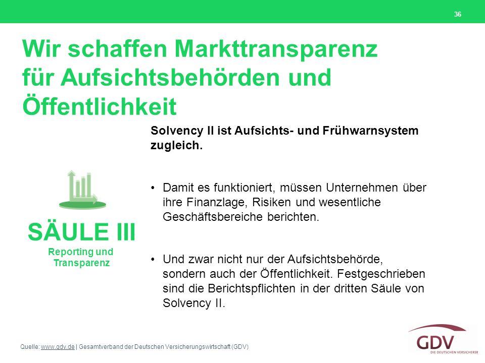 Wir schaffen Markttransparenz für Aufsichtsbehörden und Öffentlichkeit