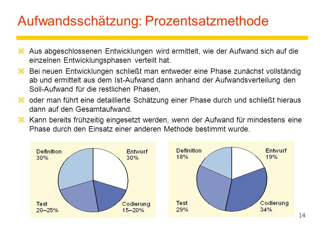 Aufwandsschätzung: Prozentsatzmethode