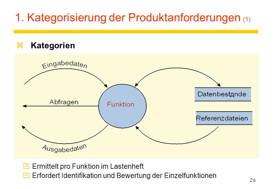 1. Kategorisierung der Produktanforderungen (1)
