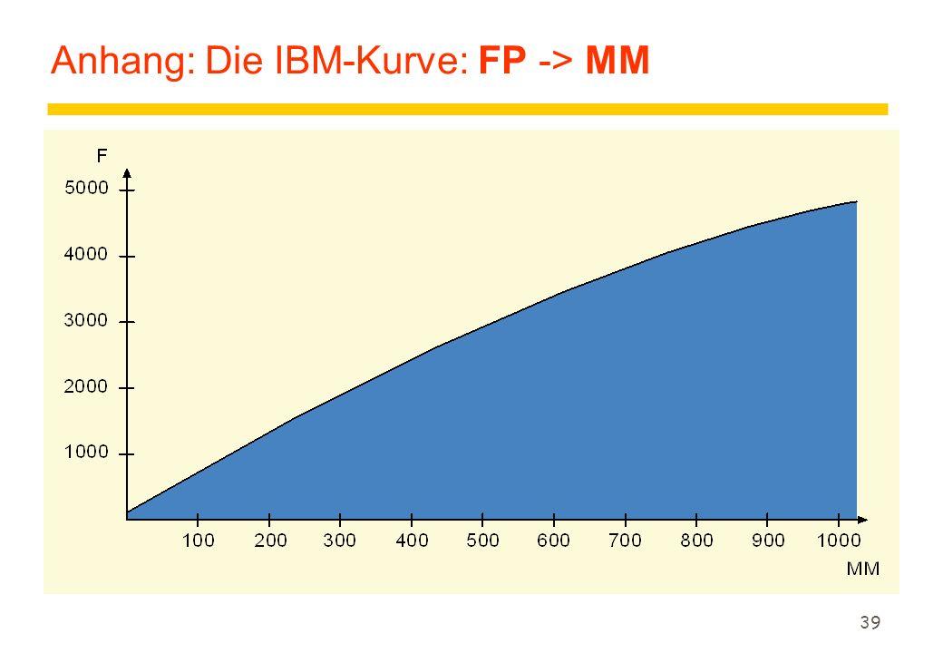 Anhang: Die IBM-Kurve: FP -> MM