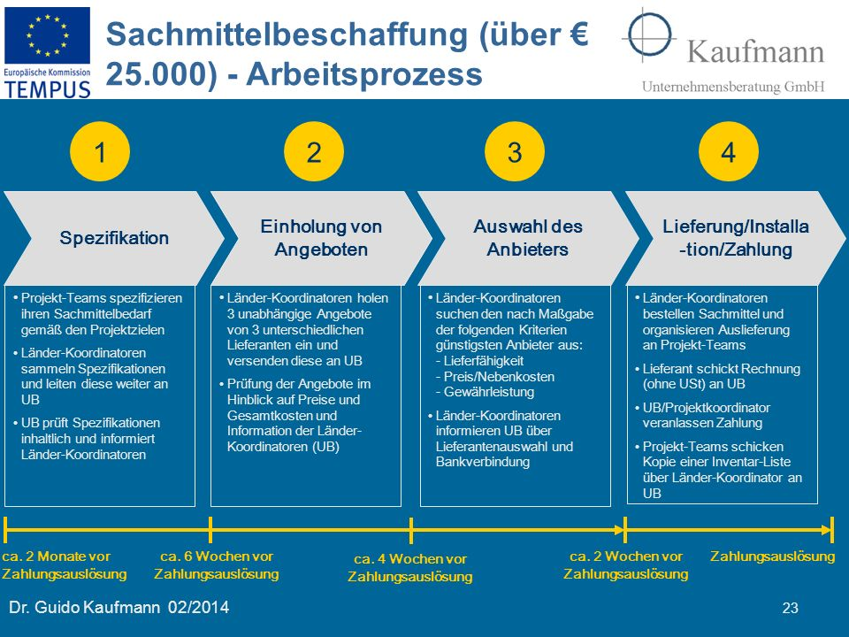 Sachmittelbeschaffung (über € 25.000) - Arbeitsprozess