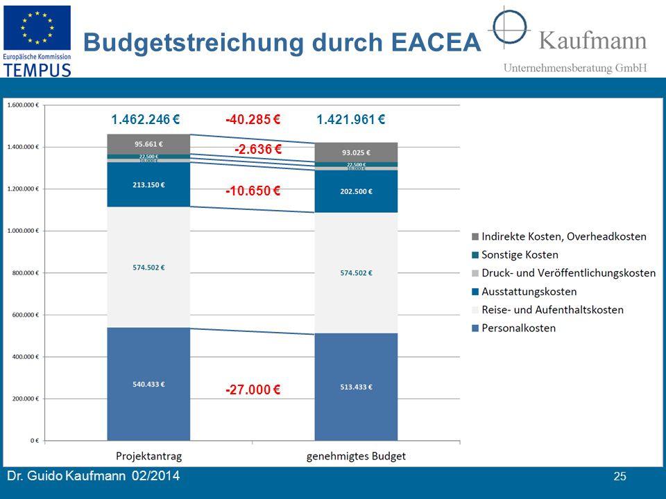 Budgetstreichung durch EACEA
