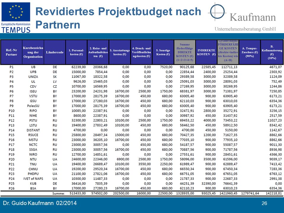 Revidiertes Projektbudget nach Partnern