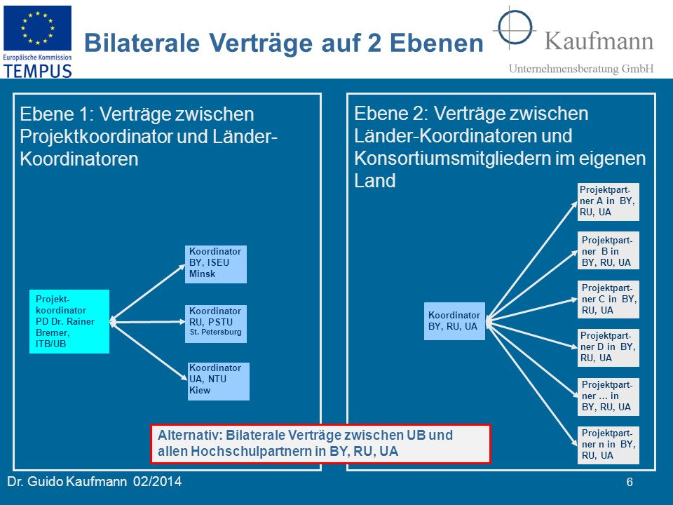 Bilaterale Verträge auf 2 Ebenen