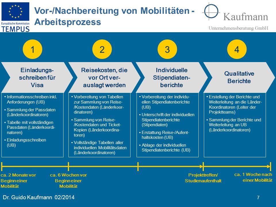 Vor-/Nachbereitung von Mobilitäten - Arbeitsprozess