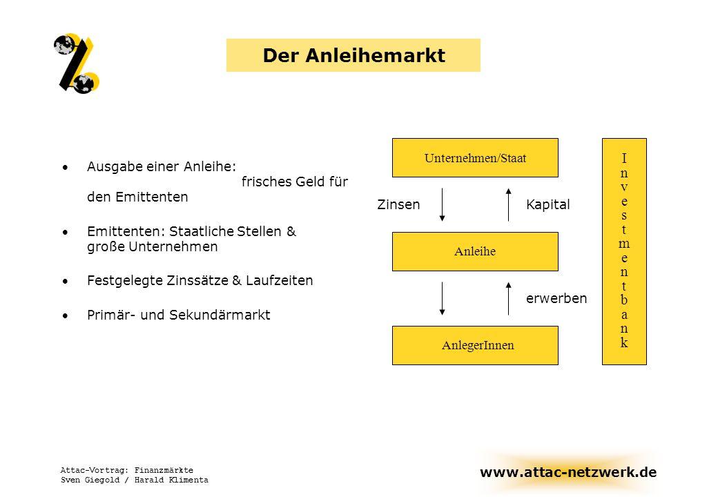 Der Anleihemarkt I n v e s t m b a k Unternehmen/Staat