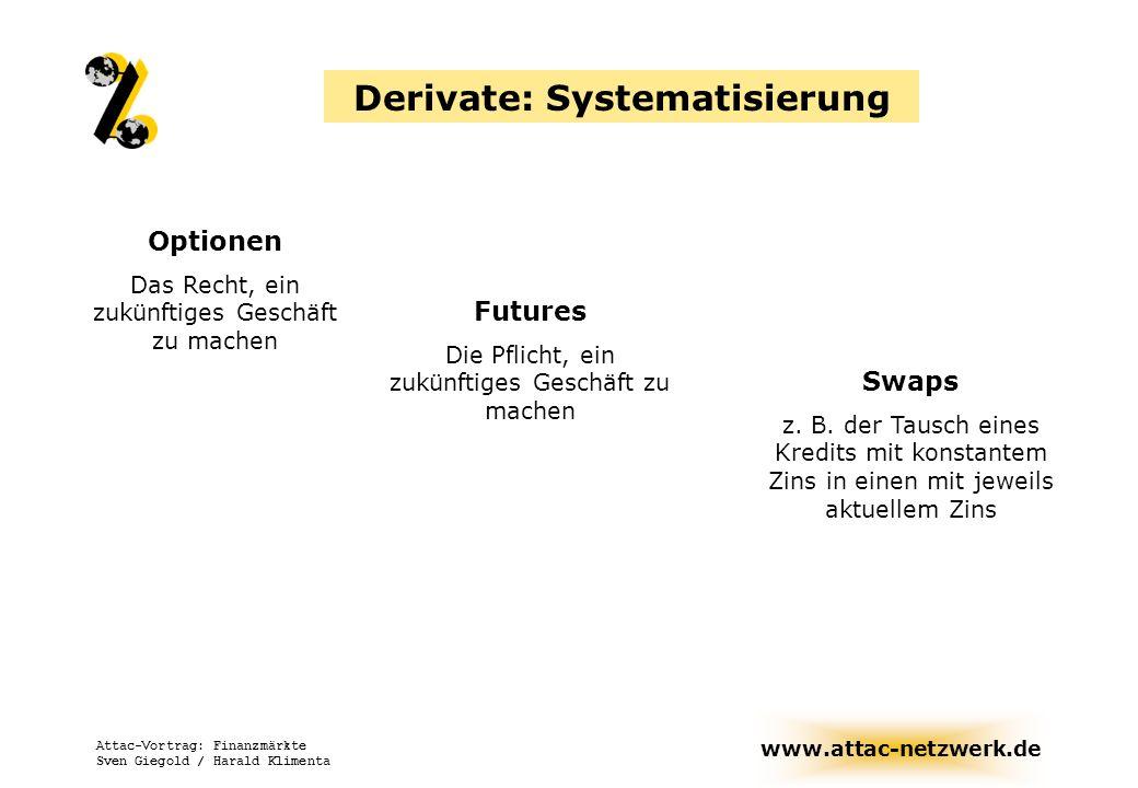 Derivate: Systematisierung