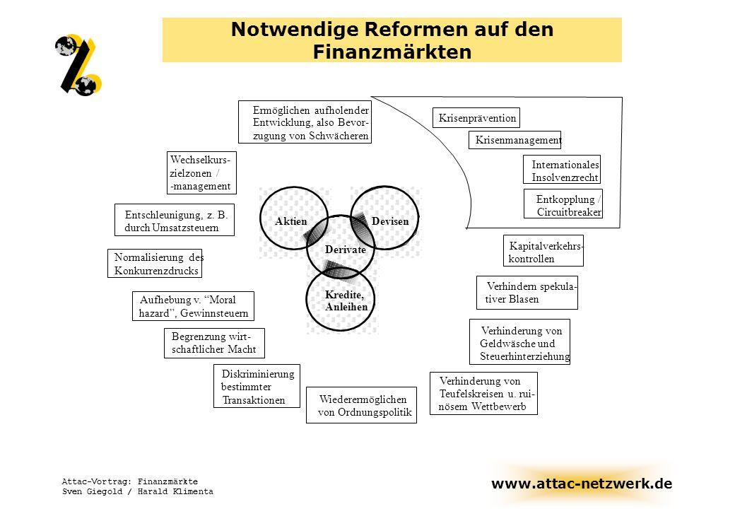 Notwendige Reformen auf den Finanzmärkten
