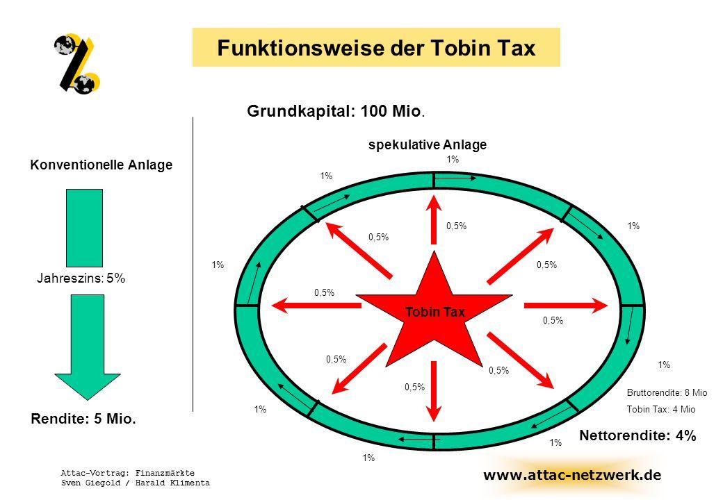 Funktionsweise der Tobin Tax