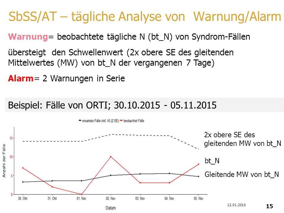 SbSS/AT – tägliche Analyse von Warnung/Alarm