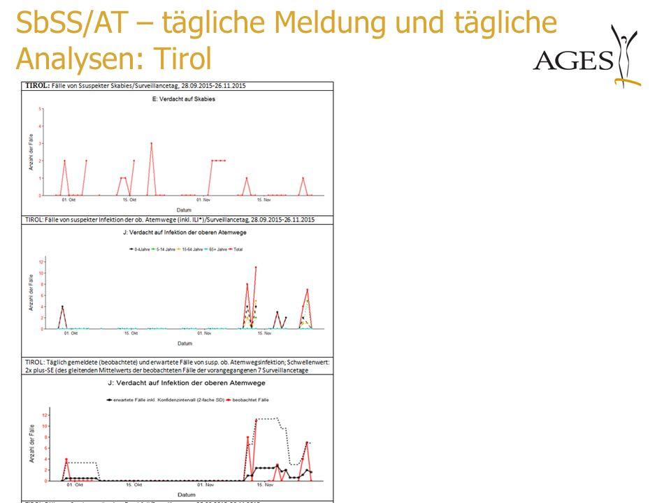 SbSS/AT – tägliche Meldung und tägliche Analysen: Tirol