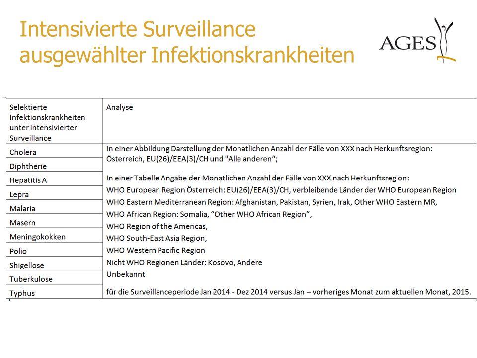 Intensivierte Surveillance ausgewählter Infektionskrankheiten