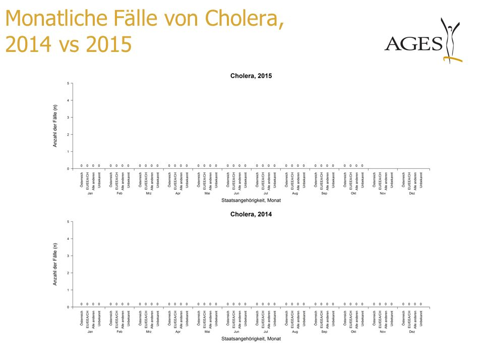 Monatliche Fälle von Cholera, 2014 vs 2015