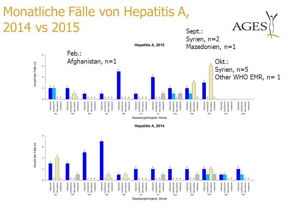 Monatliche Fälle von Hepatitis A, 2014 vs 2015