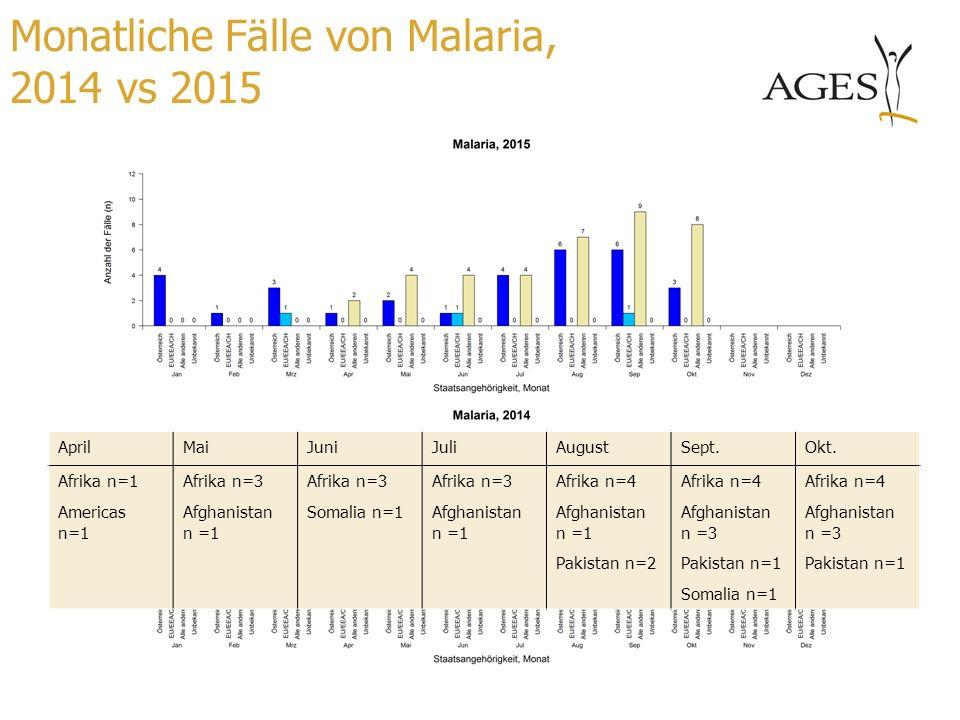 Monatliche Fälle von Malaria, 2014 vs 2015
