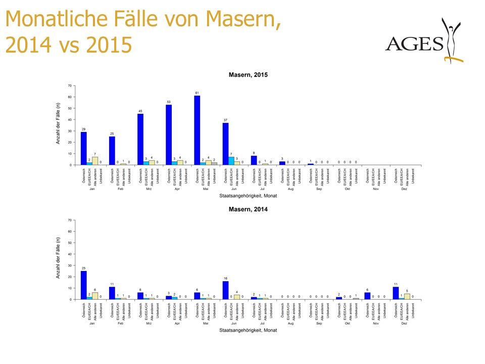 Monatliche Fälle von Masern, 2014 vs 2015