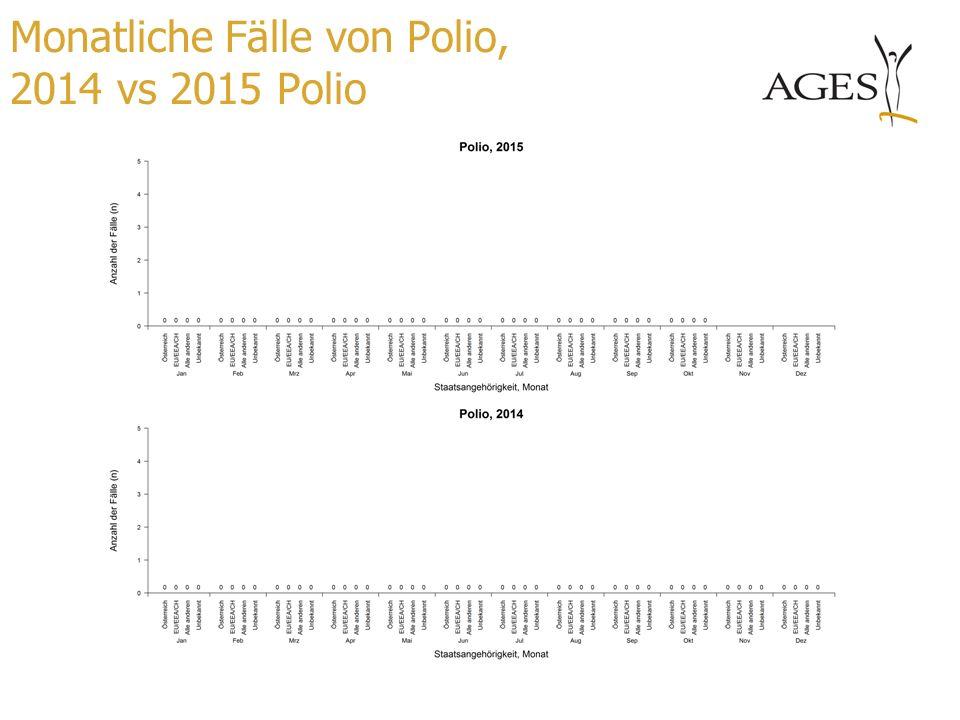 Monatliche Fälle von Polio, 2014 vs 2015 Polio