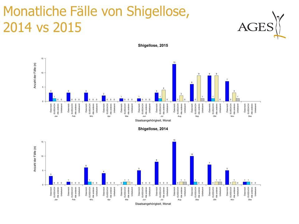 Monatliche Fälle von Shigellose, 2014 vs 2015