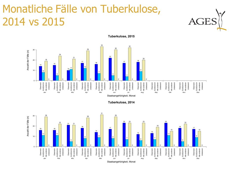 Monatliche Fälle von Tuberkulose, 2014 vs 2015