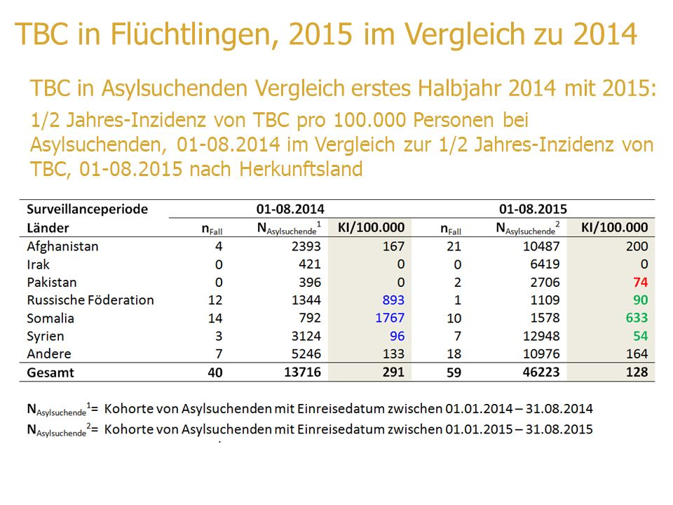 TBC in Flüchtlingen, 2015 im Vergleich zu 2014