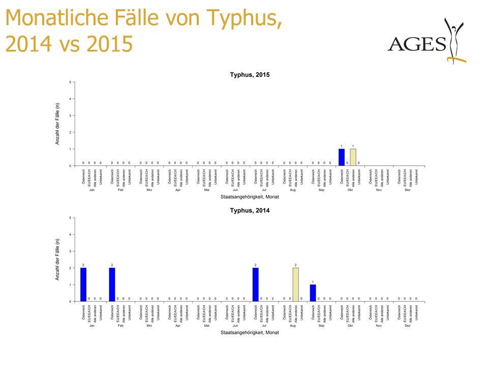 Monatliche Fälle von Typhus, 2014 vs 2015
