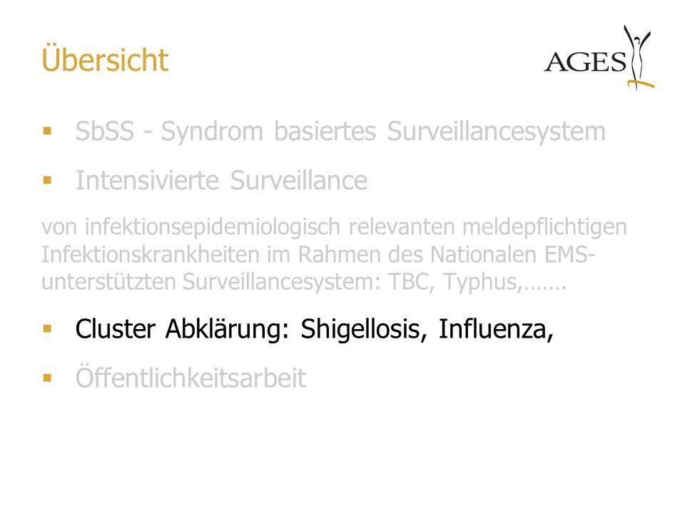 Übersicht SbSS - Syndrom basiertes Surveillancesystem