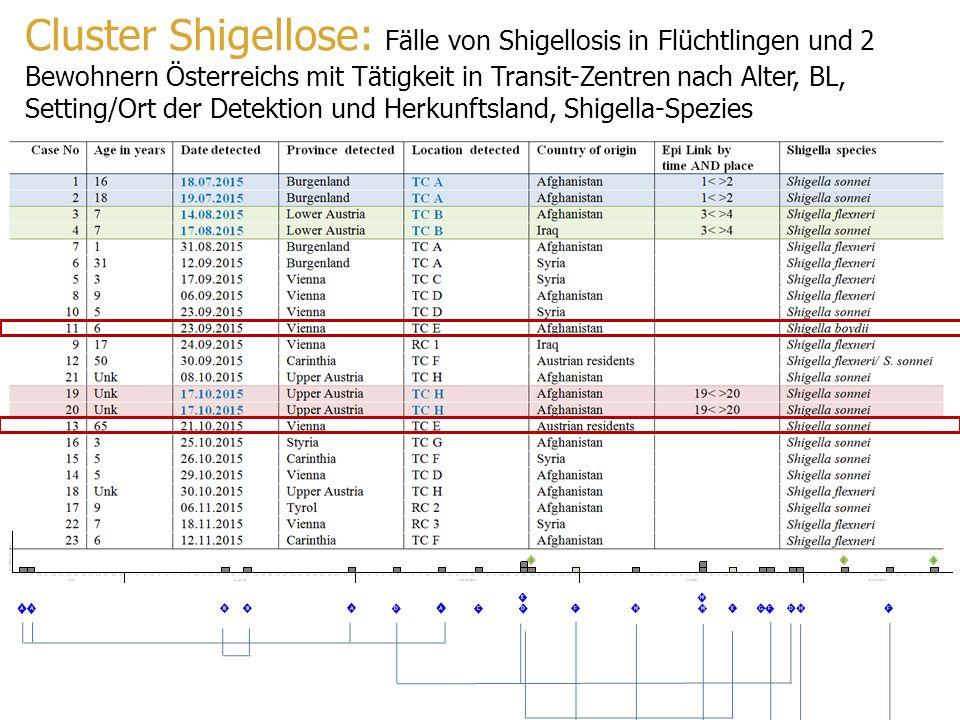 Cluster Shigellose: Fälle von Shigellosis in Flüchtlingen und 2 Bewohnern Österreichs mit Tätigkeit in Transit-Zentren nach Alter, BL, Setting/Ort der Detektion und Herkunftsland, Shigella-Spezies