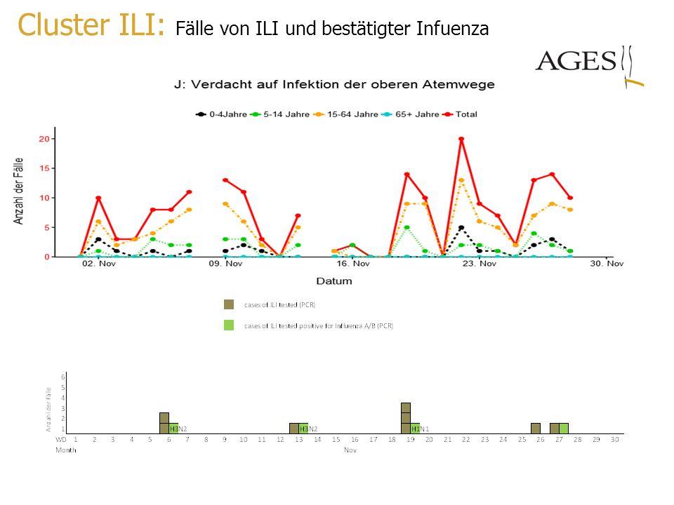 Cluster ILI: Fälle von ILI und bestätigter Infuenza