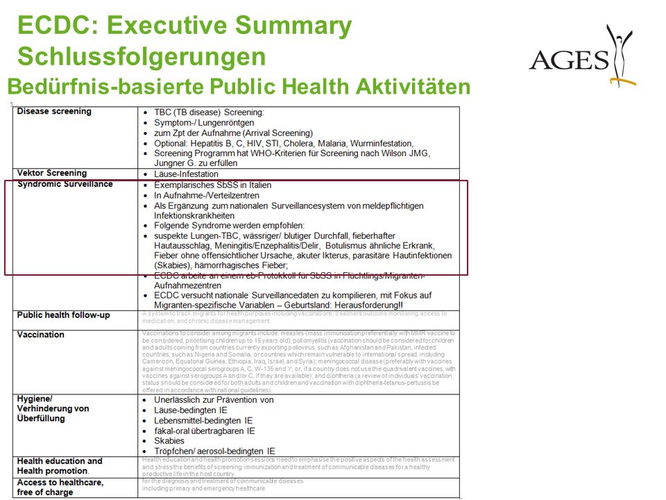 ECDC: Executive Summary Schlussfolgerungen